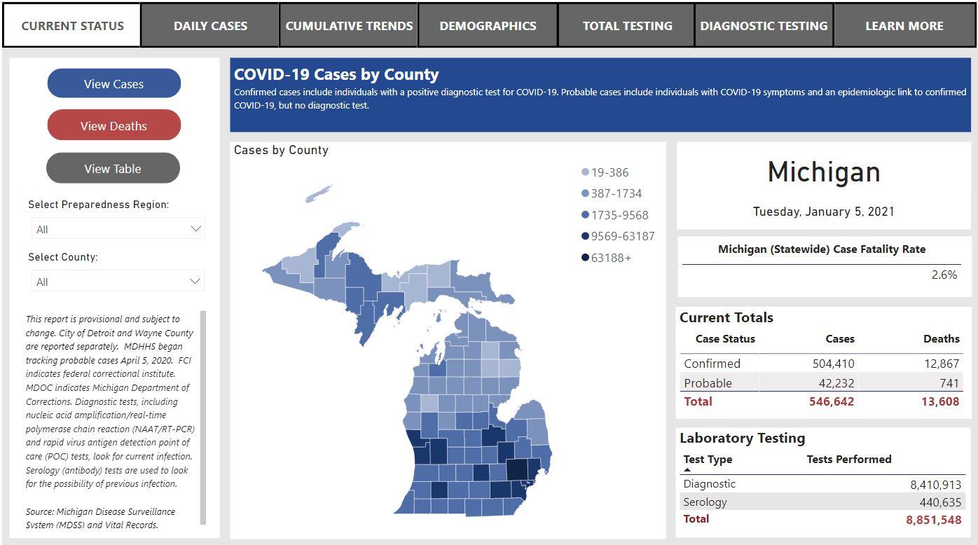 Michigan Coronavirus data and Michigan covid 19 report
